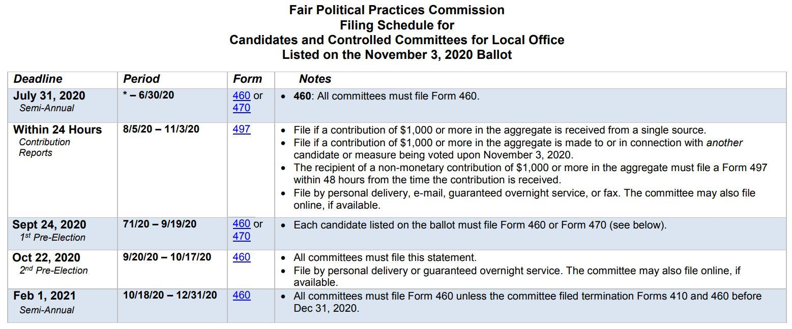 Image of Fair Political Practice Schedule for Candidates of November 3, 2020 Elections
